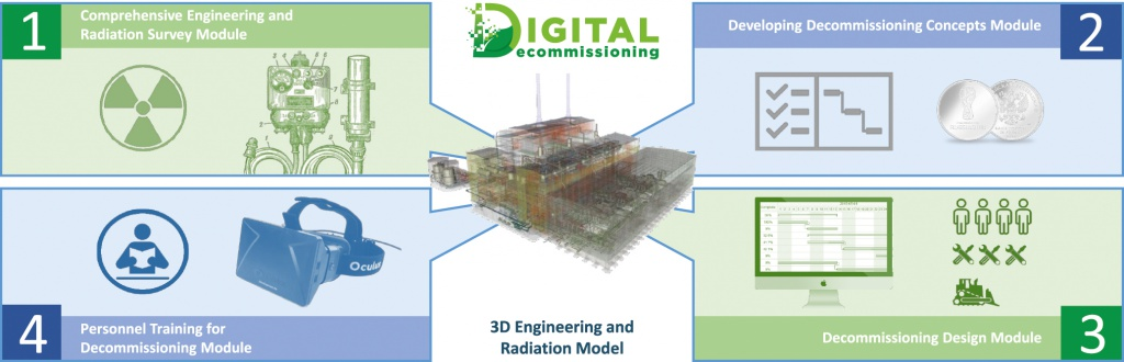 Functional Capabilities of the Digital Decommissioning Package